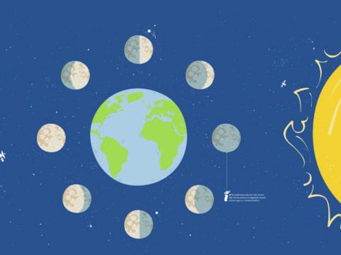 Sie sehen das Sonnensystem mit der Erde und Planeten. Das JUFA Hotel Nördlingen im Ries beitet erlebnisreichen Urlaub.